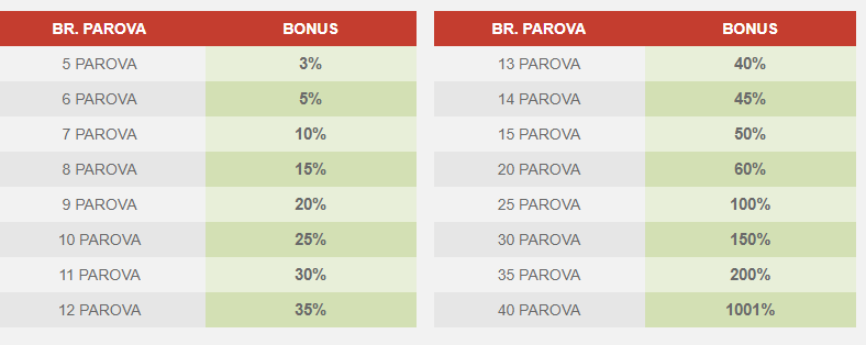 Meridianbet bonus - do 1001%